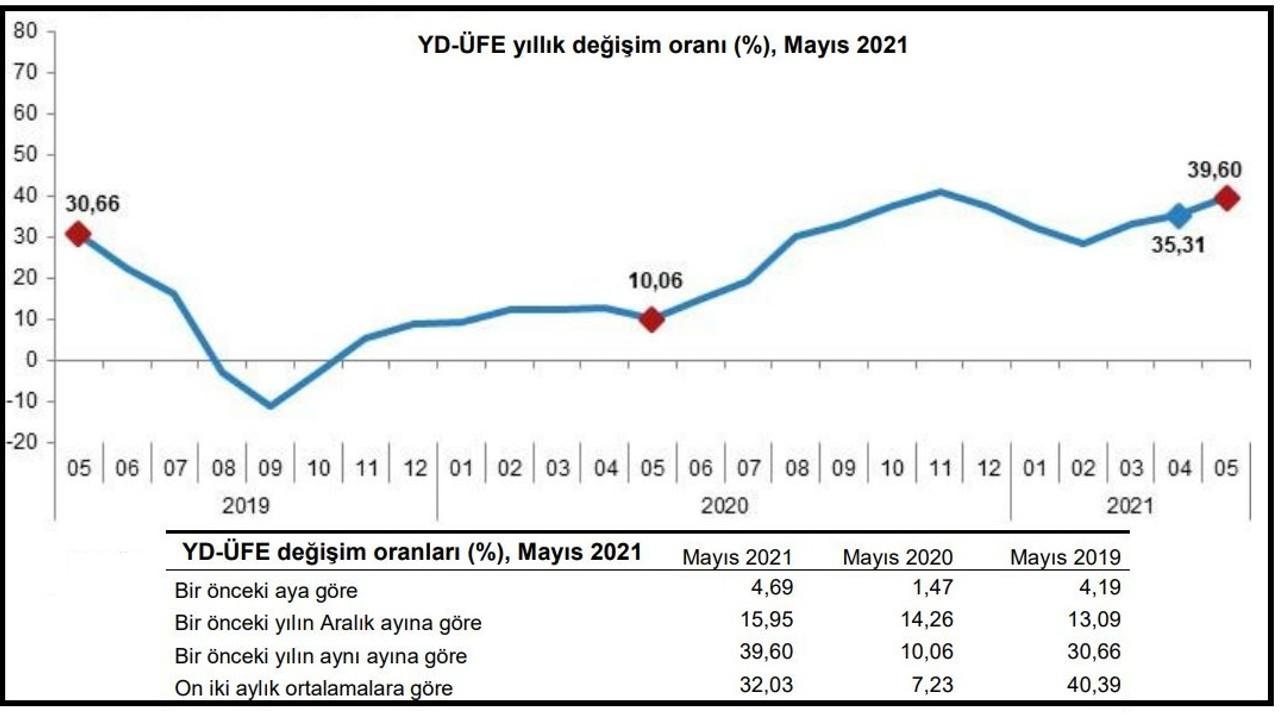 TÜİK - Yurt dışı üretici fiyatları yıllık yüzde 39.60 yükseldi